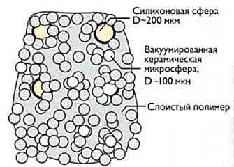 строение жидкой теплоизоляции